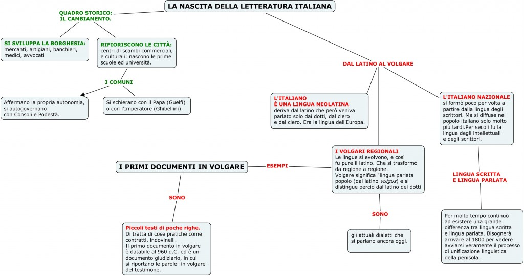 Schema periodi della letteratura italiana