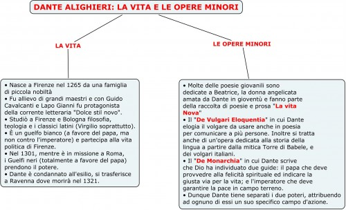 DANTE ALIGHIERI- LA VITA E LE OPERE MINORI.jpg