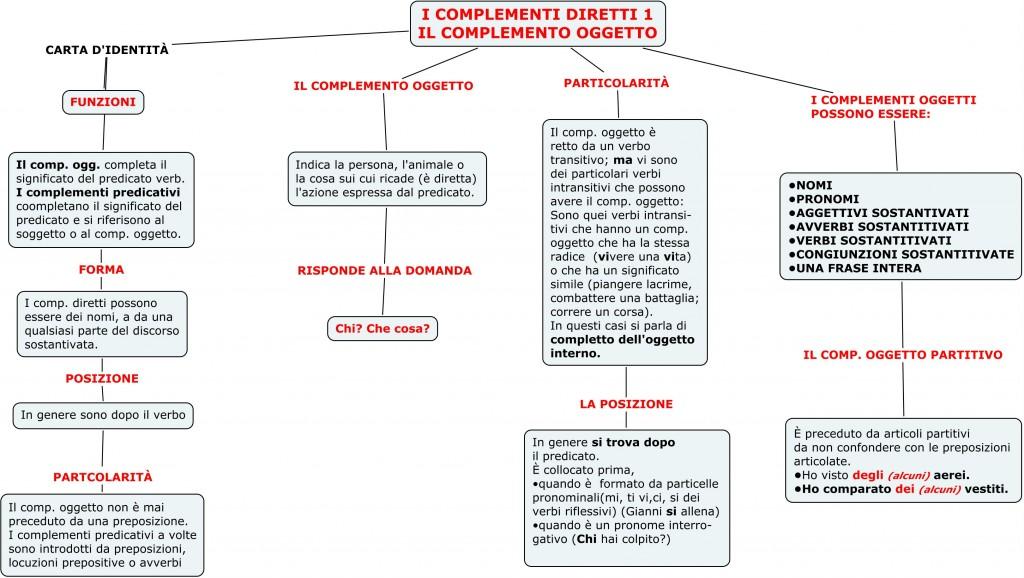 Il Complemento Oggetto Spazio2h2011