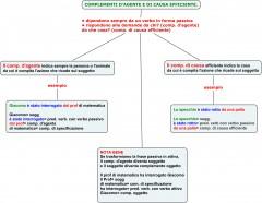 COMPLEMENTI D'AGENTE E DI CAUSA EFFICIENTE.jpg