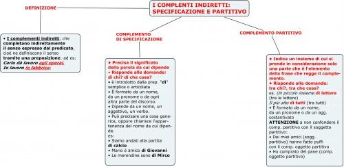 I COMPLENTI INDIRETTI-SPECIFICAZIONE E PARTITIVO.jpg