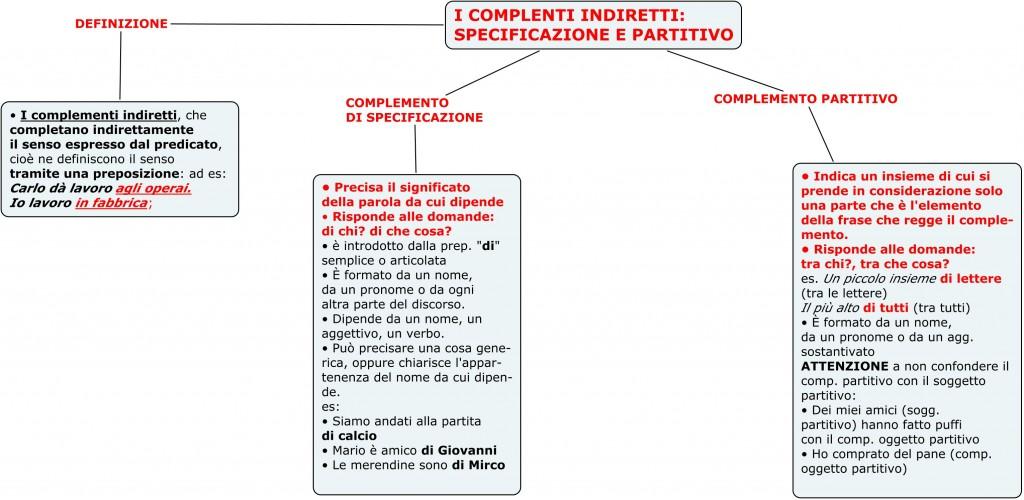 10 Comp Di Specificazione E Partitivo Spazio2h2011